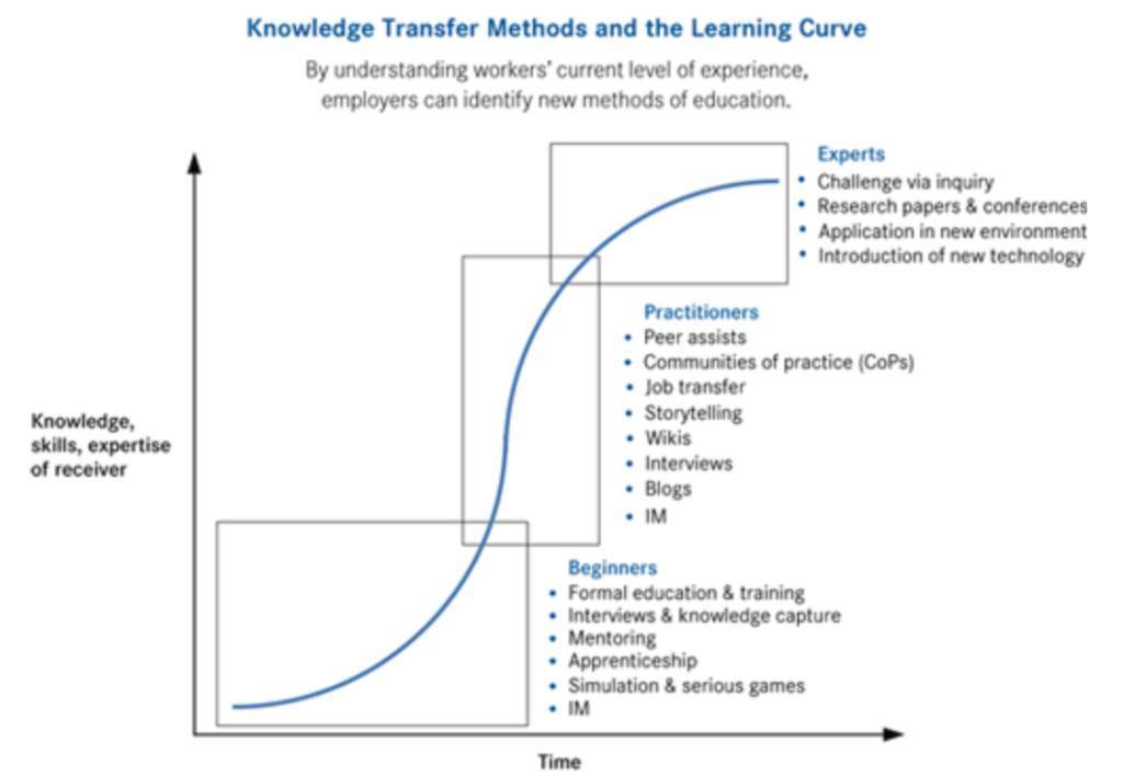 Capturing knowledge for knowledge transfer