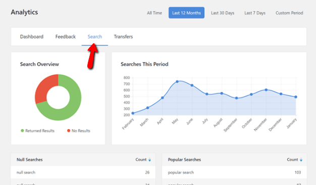 knowledge base analytics for search terms