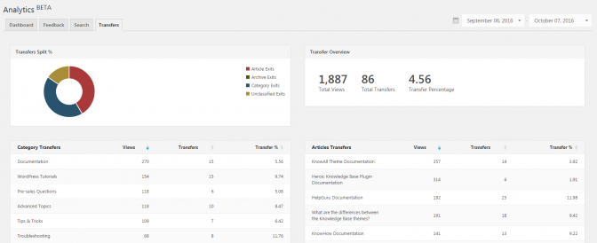 Use the analytics to identify content for improvement