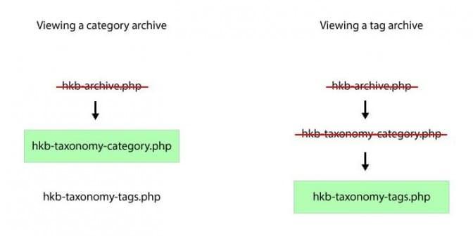 kb-blog1-template-heirachy