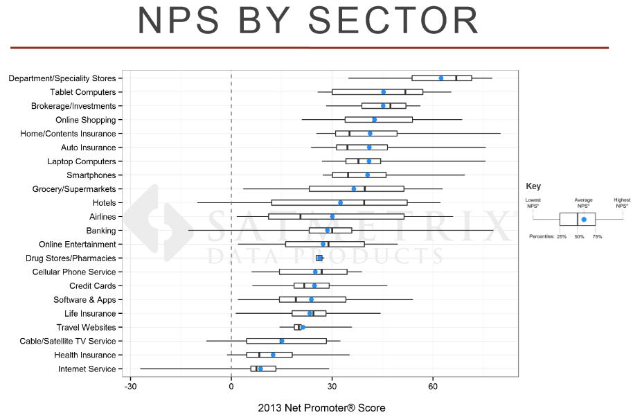 net promoter score benchmarks