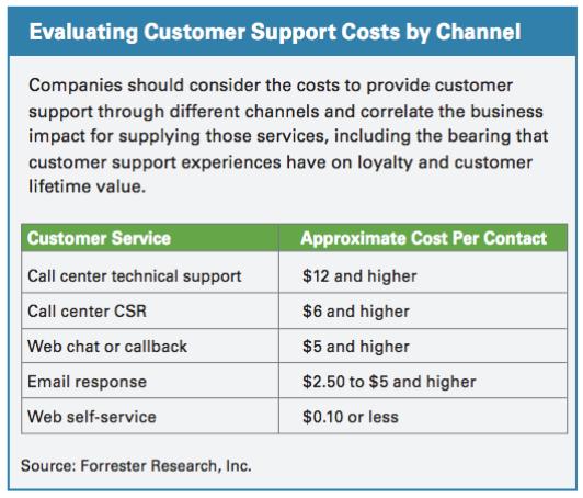 cost per contact